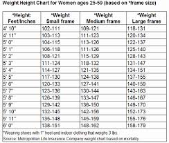 Healthy Height Weight Chart Female Healthy Weight Chart Women Height To Weight Ratio Chart For
