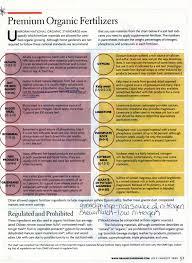 Vegetable Garden Fertilizer Chart Pin On Garden Ideas