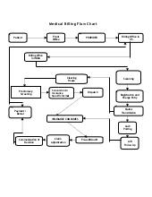 Medical Billing Rcm Flow Chart Pdf Medical Billing Process Flow Chat