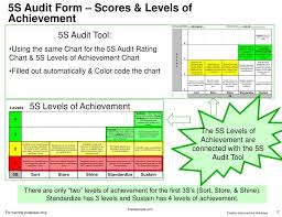 Ppt 5s Simplified 5s Audit Tool Powerpoint Presentation
