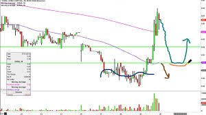 Xoma Corporation Xoma Stock Chart Technical Analysis For 06 29 16