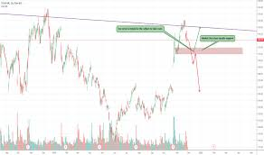 Tesla Stock Chart Tradingview Best Picture Of Chart