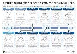 A Brief Guide To Common Painkillers Compound Interest