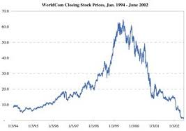 Fare Stock Chart This Week In Stock Market History Worldcom Bankruptcy