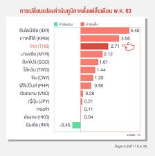 ธปท.แจงเงินบาทแข็งตามภูมิภาค มิ.ย. 2.71% รองอินโดฯ-เกาหลี - Hoonsmart