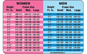 Average Weight Chart For Females By Age And Height Height Weight Chart For Men Women Height To Weight