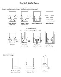 Gasifier Burner Design Different Downdraft Gasifier Designs Diy Generator Wood