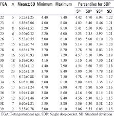 Sonographic Estimation Of Amniotic Fluid Volume Using The