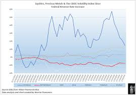 Rhodium Spot Price Chart Gold Platinum Palladium Silver And Rhodium A Relative