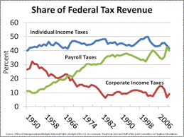 Federal Revenue By Year Chart Federal Tax Revenue By State Wikipedia