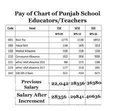 Bps Scale Chart 2018 Pay Chart Of Punjab School Teachers 2018 Salary Increases