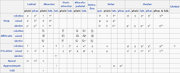 Consonant Chart How Do You Make Nice Consonant Vowel Charts And Tables