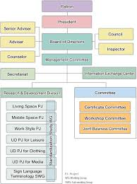 Association Organizational Chart Organization About Iaud International Association For