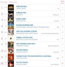 Pop Charts 1979 12 June 1979 A Pop Culture Scrapbook Fandom Powered By Wikia