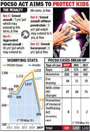 Mumbai Police 10 Rise In Child Sex Assault Cases In 1 Year