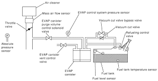 p0455 nissan evap control system gross leak detected p0455 nissan information for specific nissan models