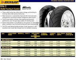 Dunlop Motorcycle Tyre Pressure Chart Dunlop Motorcycle Tyre Pressure Guide Disrespect1st Com
