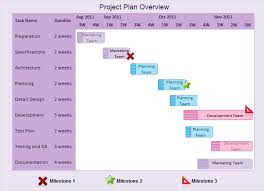 Business Process Modeling Techniques Explained With Example