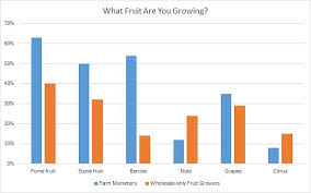 How Wholesale Only Growers And Farm Marketers Differ In