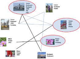 graph built with visual similarities image with strong visual similarities are connected bold lines
