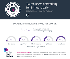 Twitch Users Networking For 3 Hours Daily Globalwebindex Blog