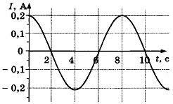 Контрольная работа по физике Электромагнитные колебания и волны  Контрольная работа по физике Электромагнитные колебания и волны 11 класс