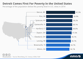 Poverty Line Chart Chart Detroit Comes First For Poverty In The United States