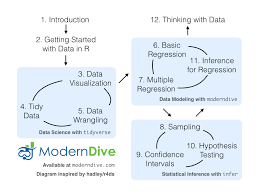 Stats Test Flow Chart Chapter 12 Thinking With Data