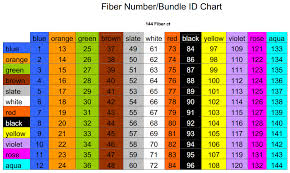Cable Color Code Chart Fiber Optic Color Codes By Fiber Type In 2019 Fiber Optic