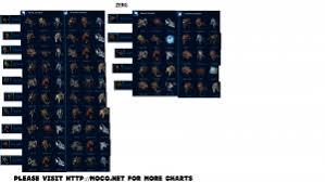 Starcraft 2 Charts Starcraft 2 Legacy Of The Void Zerg Unit Counter Sheet