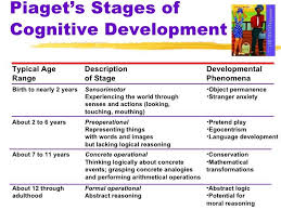 Child Cognitive Development Stages Chart Child Developmental Stages Chart Google Search Language