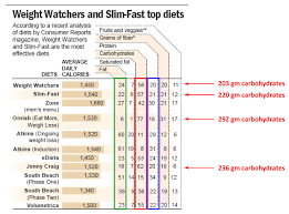 Why Weight Watchers Is Actually A Low Carb Diet Peter Attia