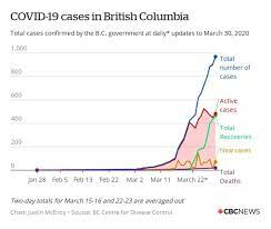March 28, 2021, 07:48 gmt. B C Confirms 1st At Home Coronavirus Death As Cases Rise To 970 Cbc News