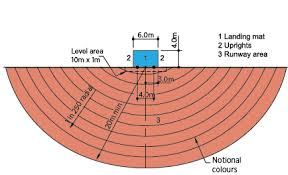 high jump diagrams high database wiring diagram images athletics jumping events