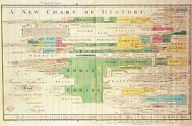A New Chart Of History Revolvy