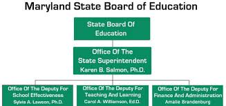 Department Of Education Offices Divisions And Programs