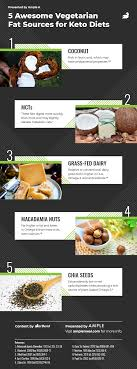 ample foods flyer 7 tasty keto meals that dont use meat barbend