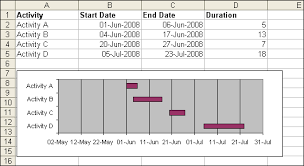 Excel 2003 Gantt Chart Template Simple Gantt Chart Daily Dose Of Excel