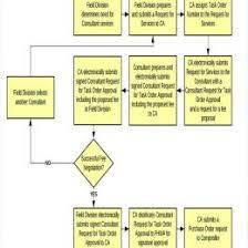 Construction Work Flow Chart Vertical Process Chart Flow Chart Template Infographics