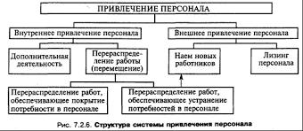 Привлечение и отбор персонала Управление персоналом в системе  Привлечение и отбор персонала