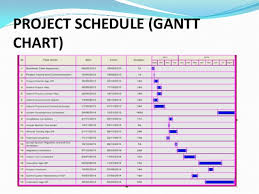 Gantt Chart For Training Program Training And Development Management System