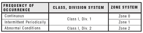 Comparison Between The Class Division System And The Zone