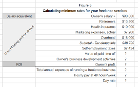 Salary Expenses Calculator Set Freelance Rates By Starting With This Expense Formula