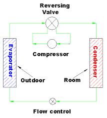 heat pump principles heat pump schematic heating cycle a reversing valve