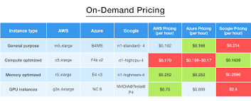 Aws Vs Azure Comparison Chart Aws Vs Azure Vs Google Cloud Pricing Comparison Of Virtual