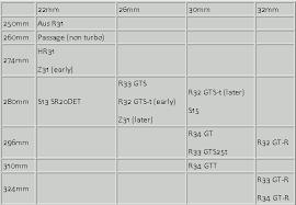 Brake Caliper Piston Size Chart Brake Upgrades Miscellaneous R31 Skyline Club Wiki