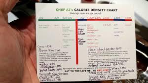 Chef Ajs Calorie Density Chart Explained