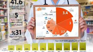 Sales Of Pharmaceutical Companies Increase By Egp 10bn Growing By