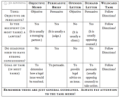 Mpt Chart Mpt Tasks A Chart That Summarizes Bar Exam Mpt Tasks Jd