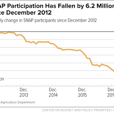 Food Stamp Price Chart The Number Of People On Food Stamps Is Falling Heres Why